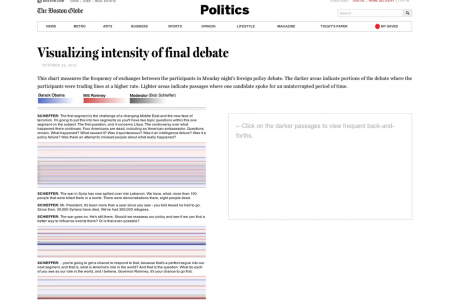 Visualizing Intensity of Final Debate Infographic