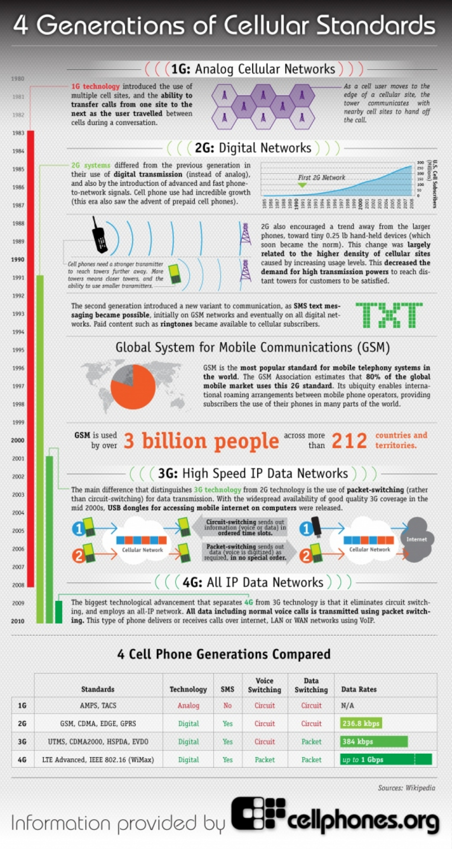 cellular digital packet data information technology essay Cellular digital packet data systems offer what is currently one of the most advanced means of wireless data transmission technology generally used as a tool for business, cdpd holds promises for improving law enforcement communications and operations.