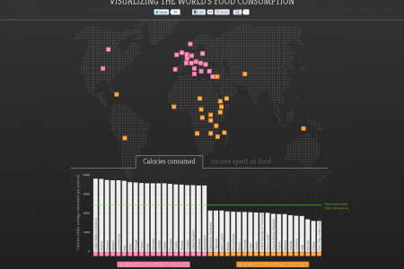 Visualizing the world's food consumption Infographic