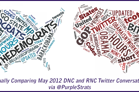 Visually Comparing May 2012 DNC and RNC Twitter Conversations Infographic