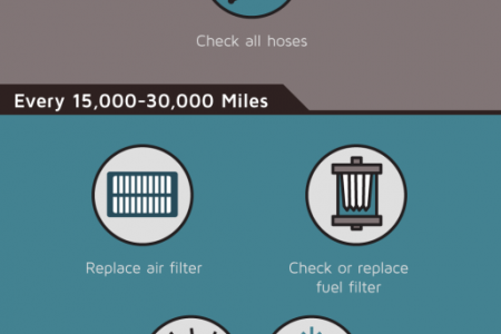 Vital Maintenance for the Life of Your Car Infographic