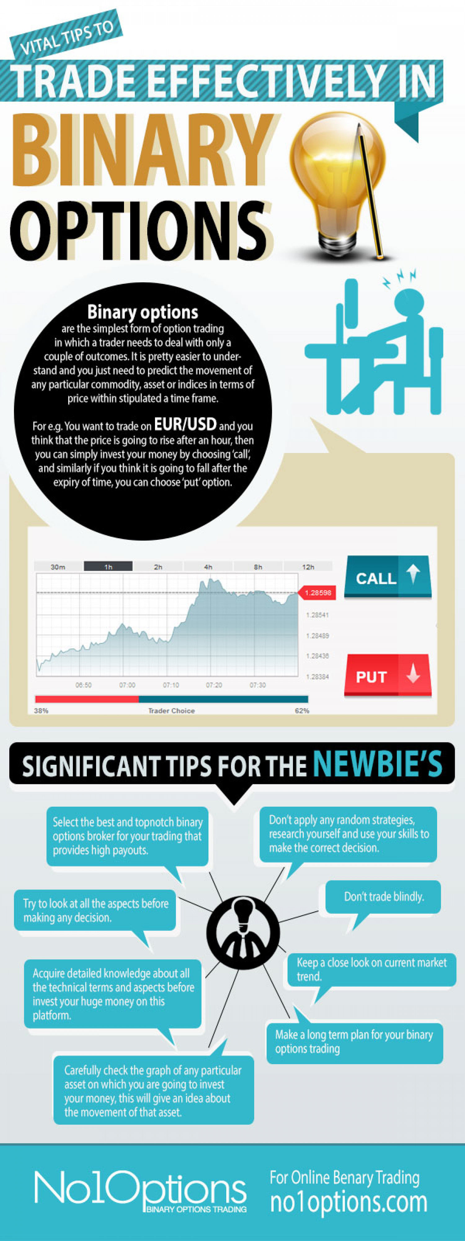 When to trade binary options