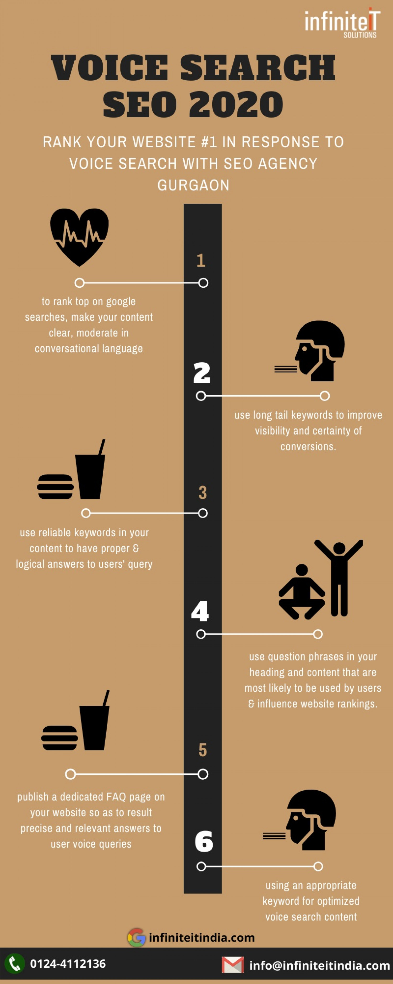 Voice search seo 2020 strategy by SEO Agency Gurgaon Infographic