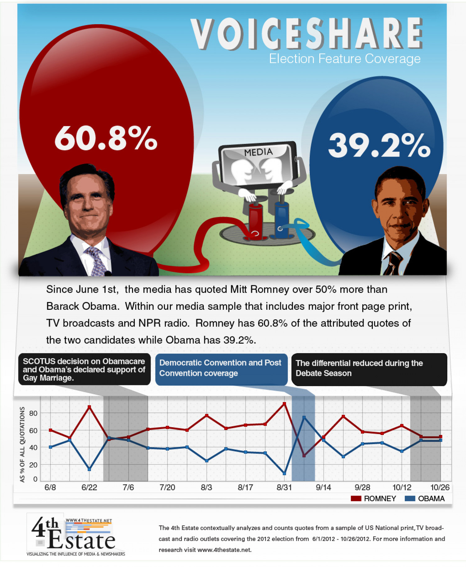 VoiceShare: Comparison of Obama and Romney Coverage in Election 2012 Infographic
