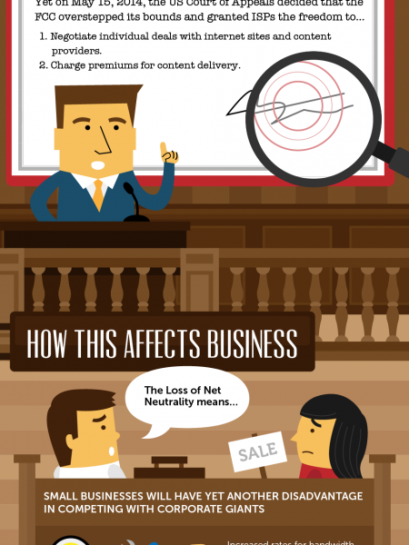 VoIP, Net Neutrality, and the FCC Infographic