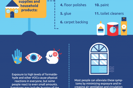 Volatile Organic Compounds Infographic Infographic