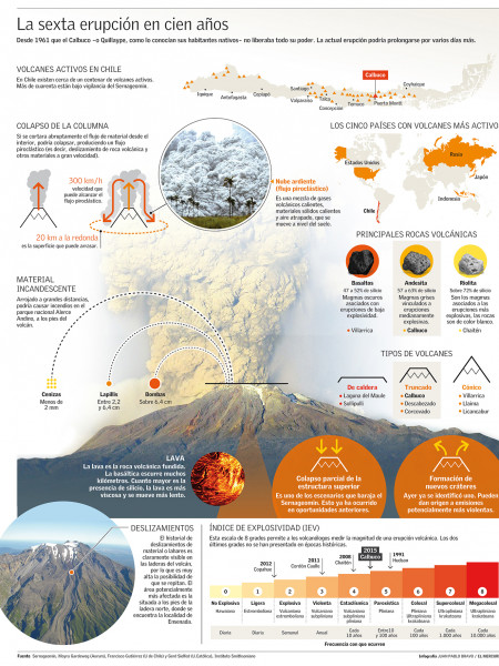 Chillean Calbuco volcano eruption Infographic