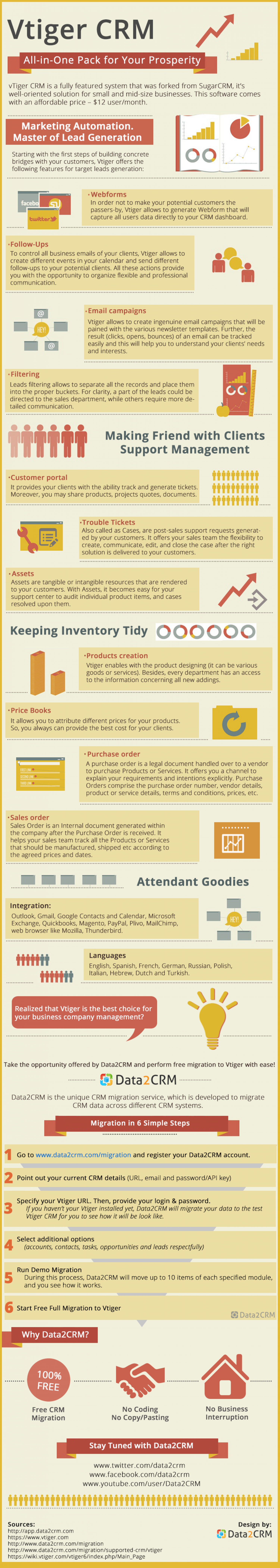 Vtiger CRM. All-in-One Pack for Your Prosperity  Infographic