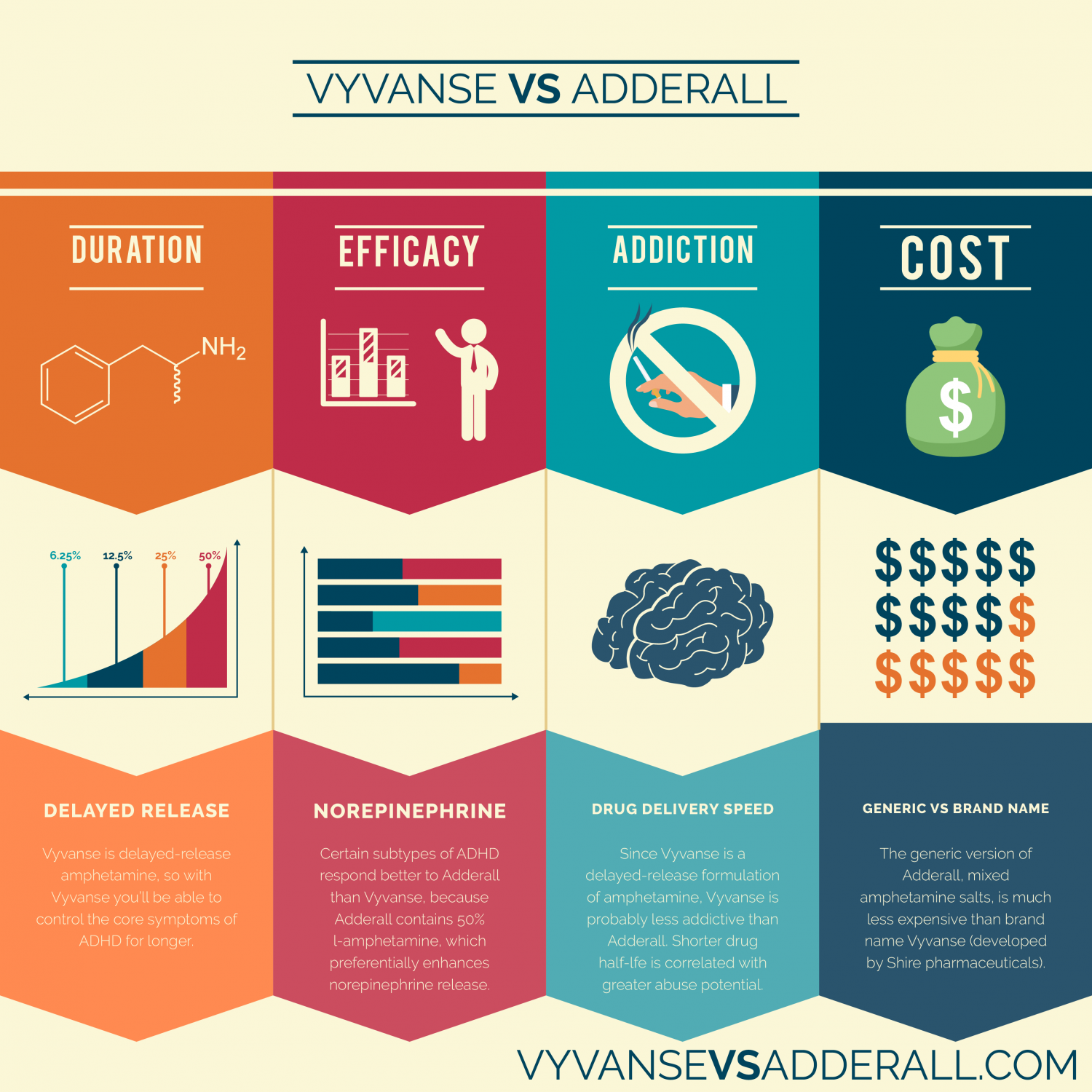 702c8133460ecc Vyvanse Vs Adderall Infographic