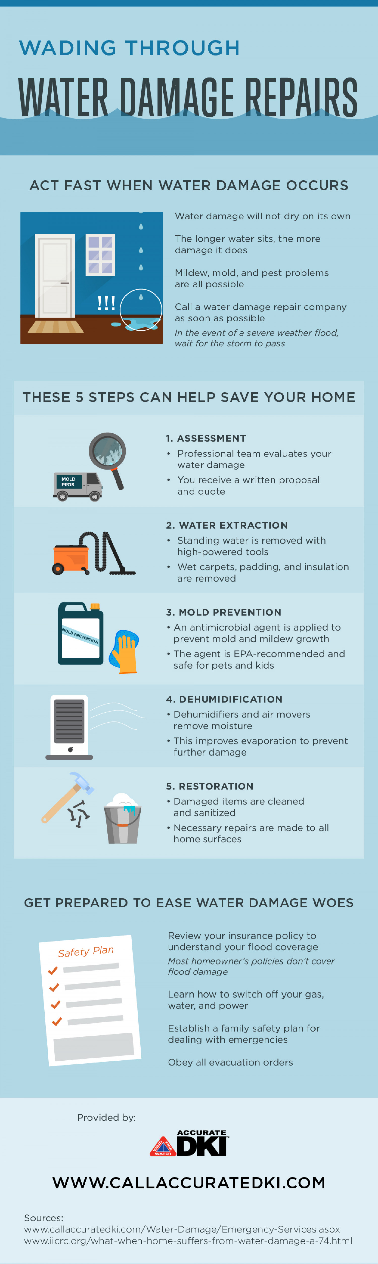 Wading Through Water Damage Repairs  Infographic