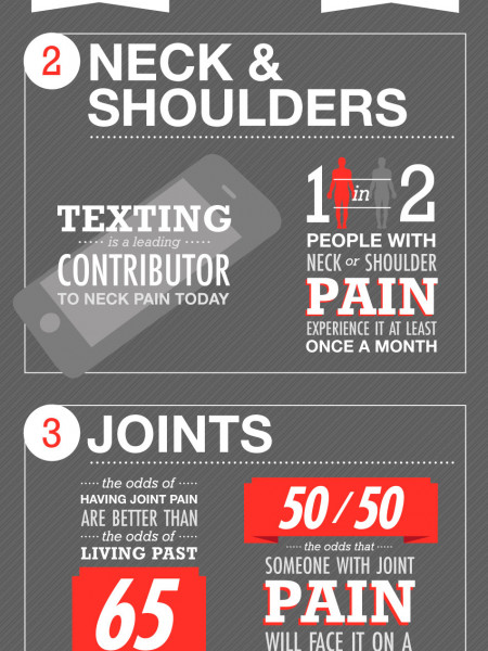 Wahl Pain  Infographic