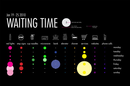 Waiting Time in a week Infographic