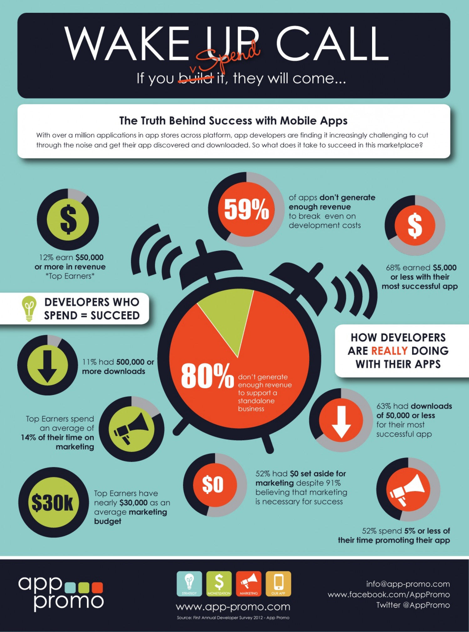 Wake Up Call - The Truth Behind Mobile App Success Infographic