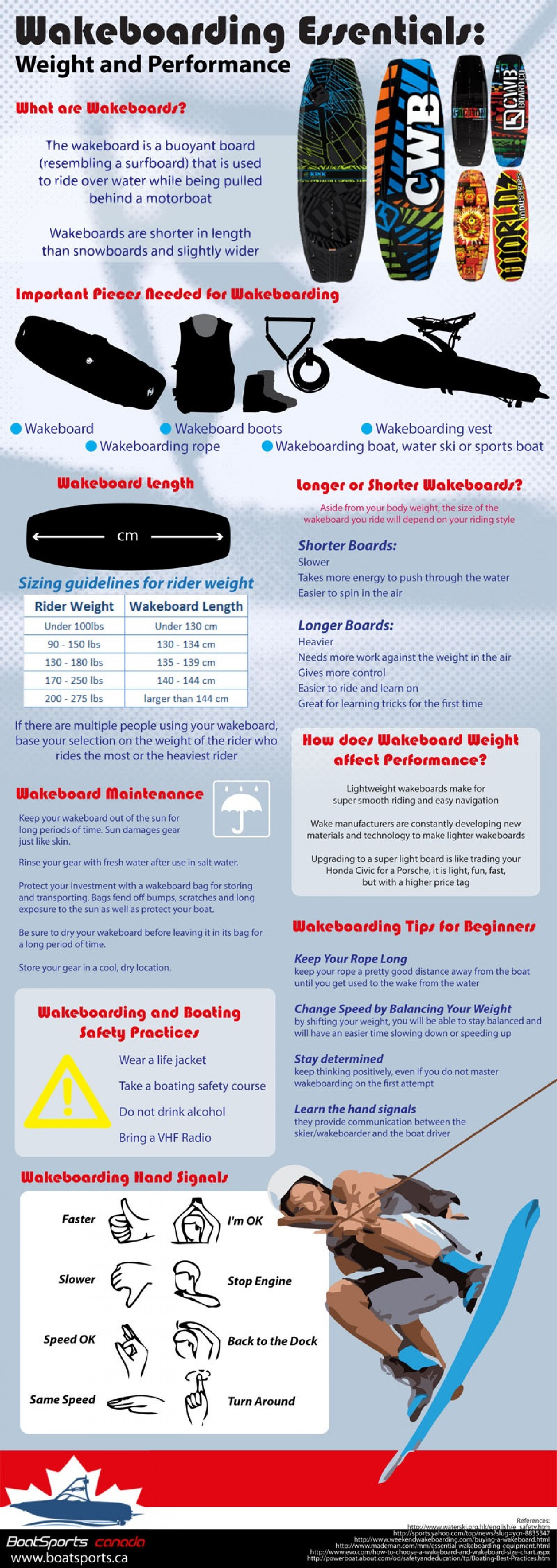 Wakeboarding: Knowledge and Right Preparation Before Hitting the Waves Infographic