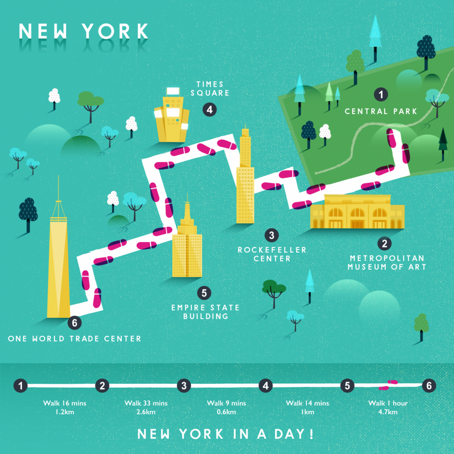 Walk Around New York In a Day Infographic