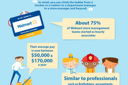 Walmart Content Creation Infographic