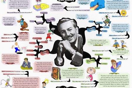 Walt Disney Mind Map Infographic
