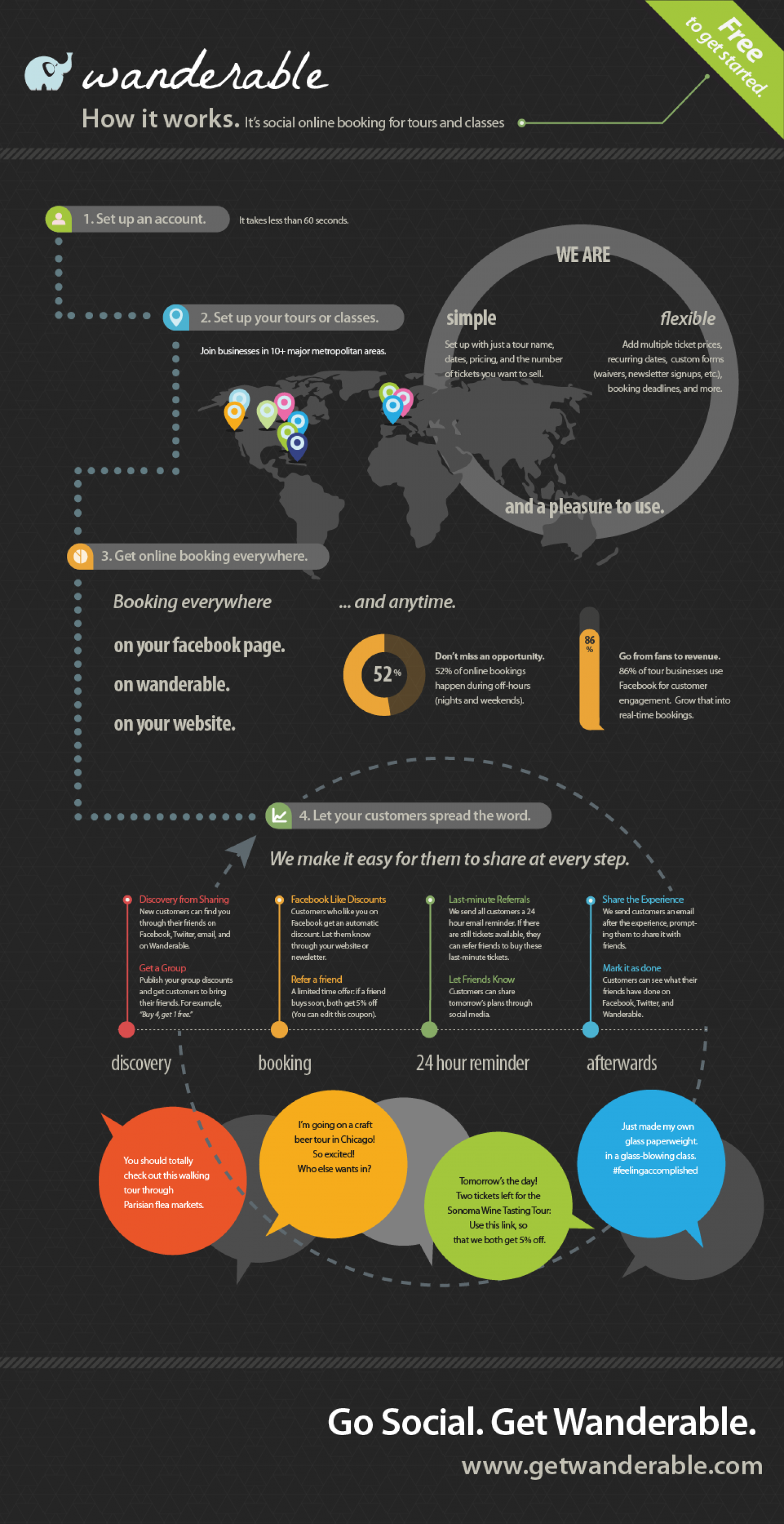Wanderable - Social Online Booking for Tours and Classes Infographic