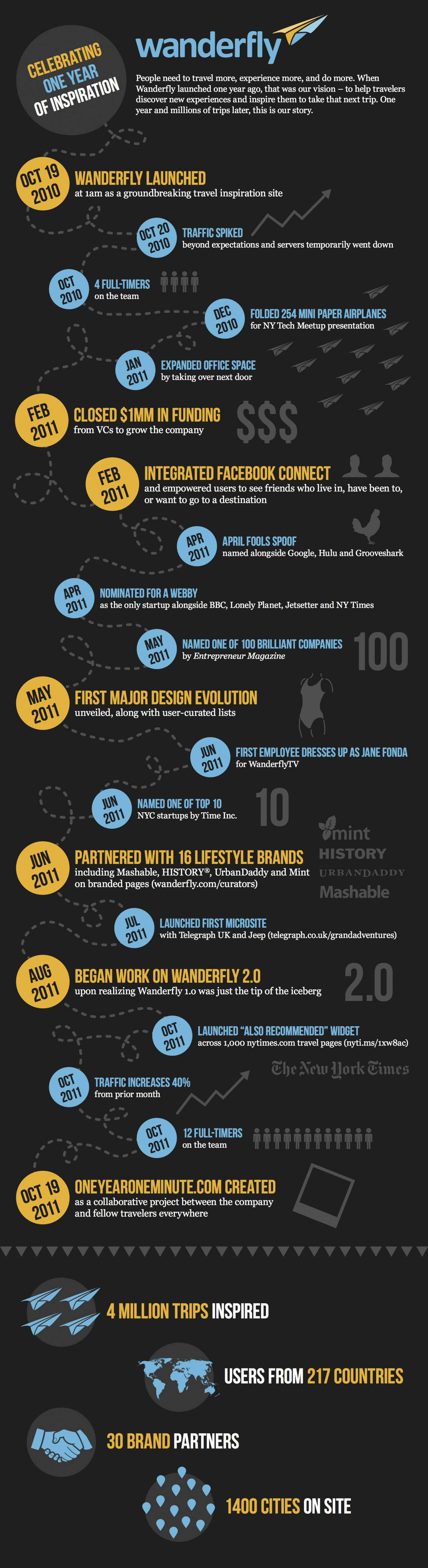Wanderfly: Celebrating One Year Of Travel Inspiration Infographic