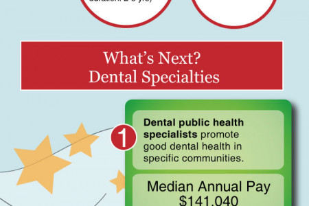 Want to be a Dental Hygienist? Infographic