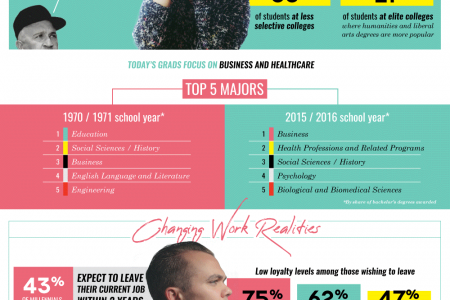 Want to know the real reason millennials are struggling? Infographic