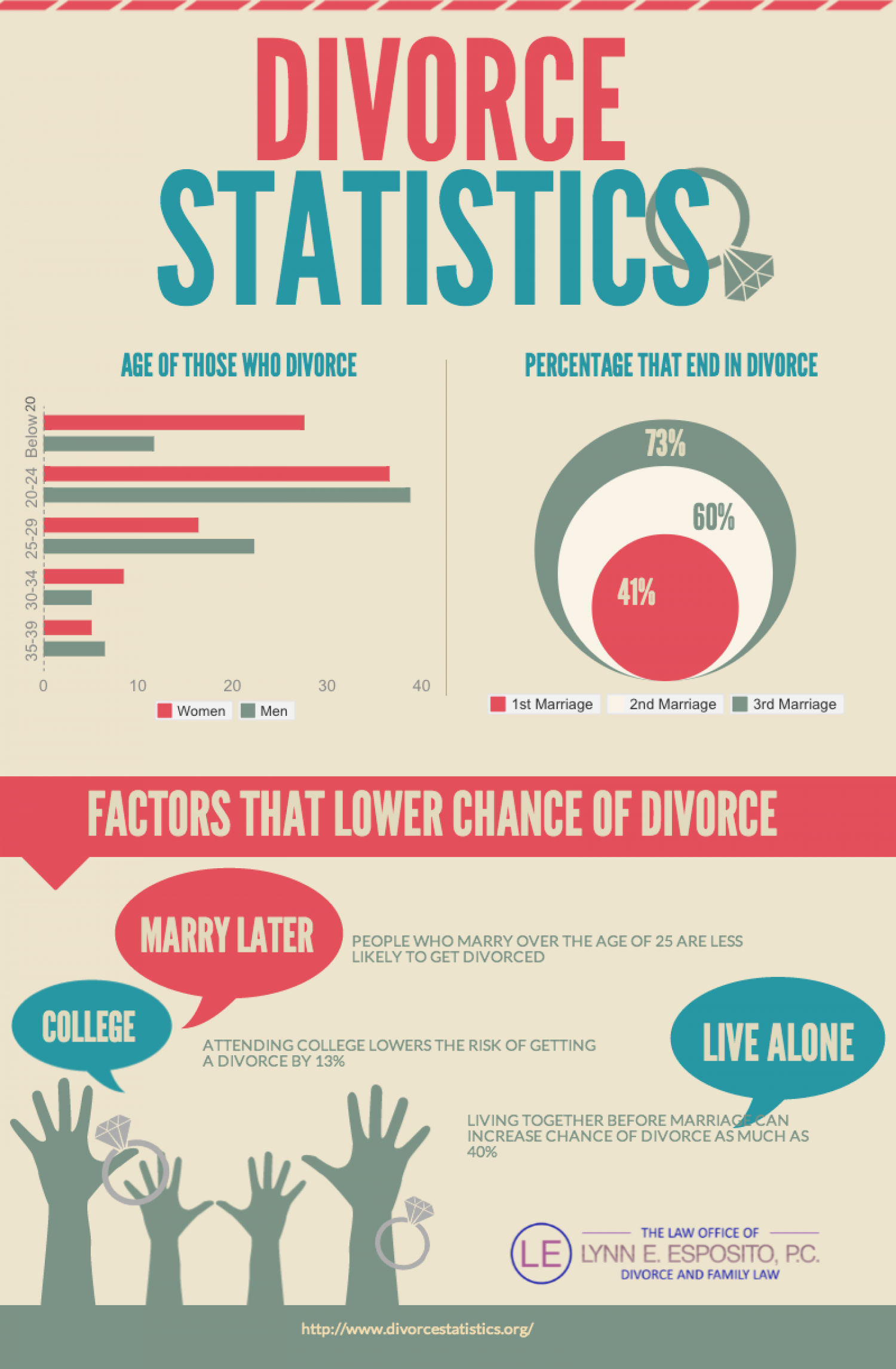 Statistics About Divorce Infographic