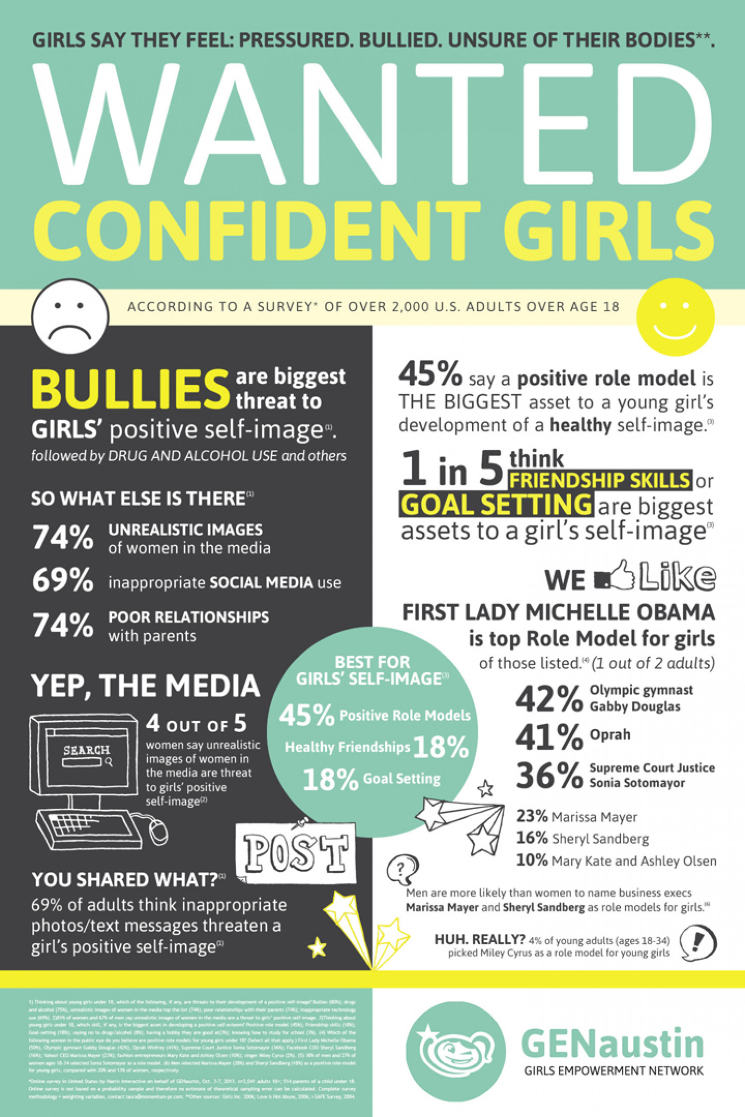 Wanted: Confident Girls Infographic