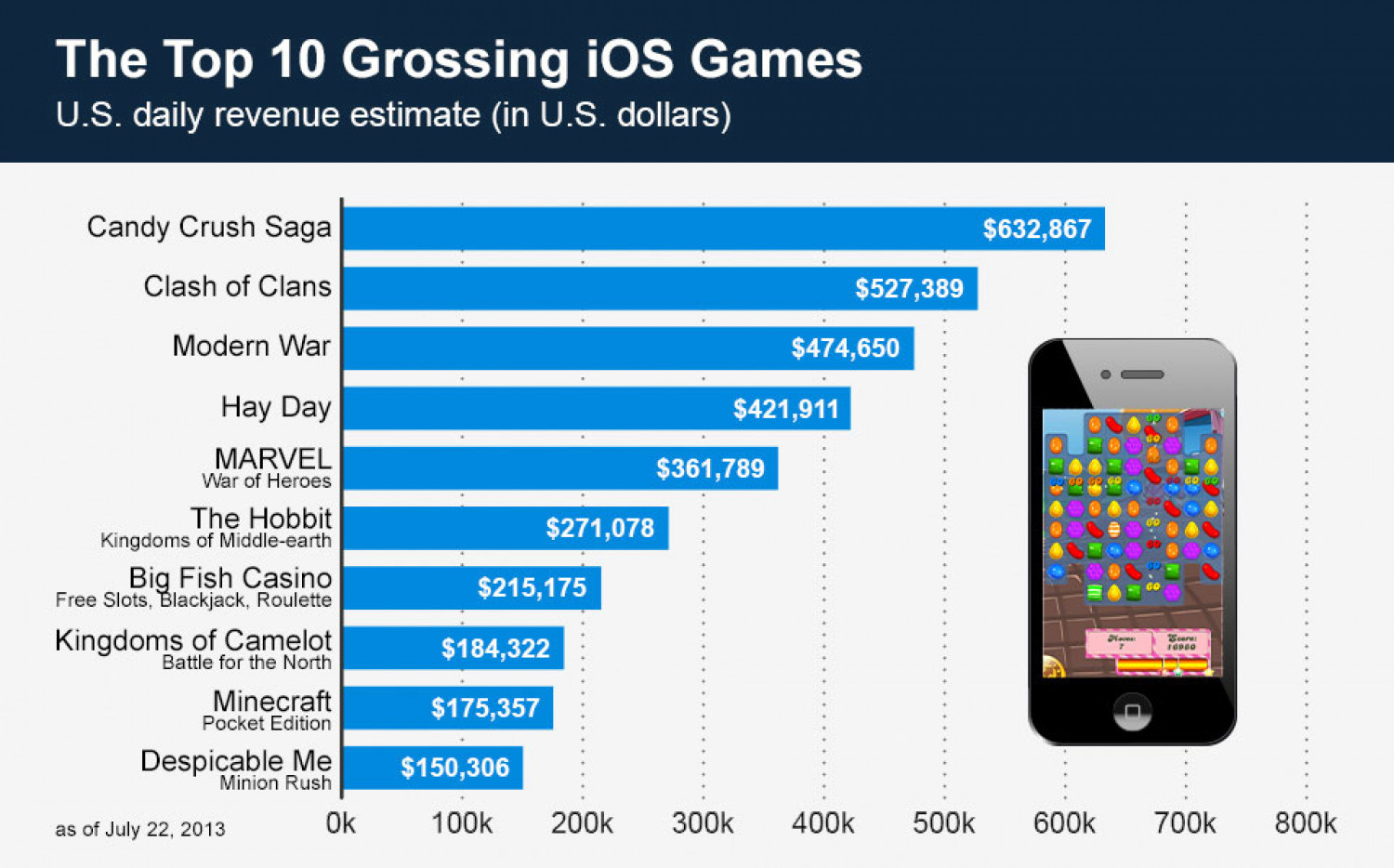 The Top 10 Grossing iOS Games Infographic