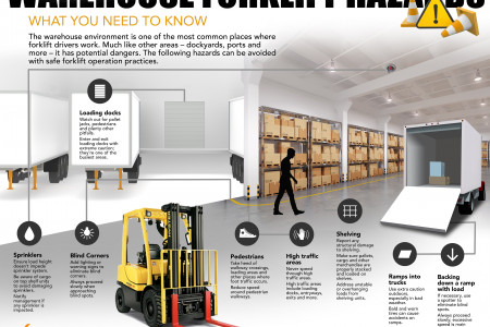 Warehouse Forklift Hazards Infographic
