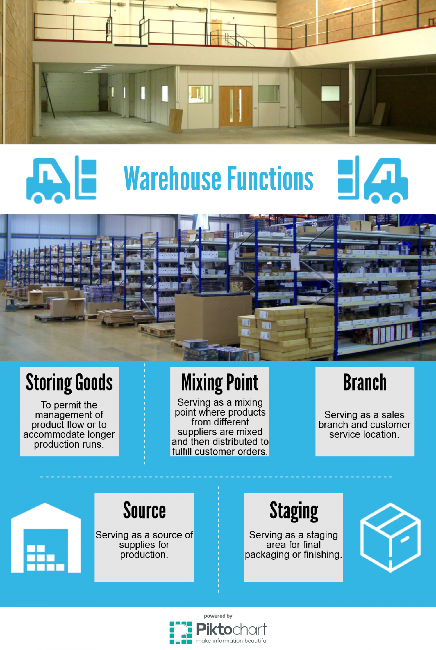 Warehouse Functions Infographic