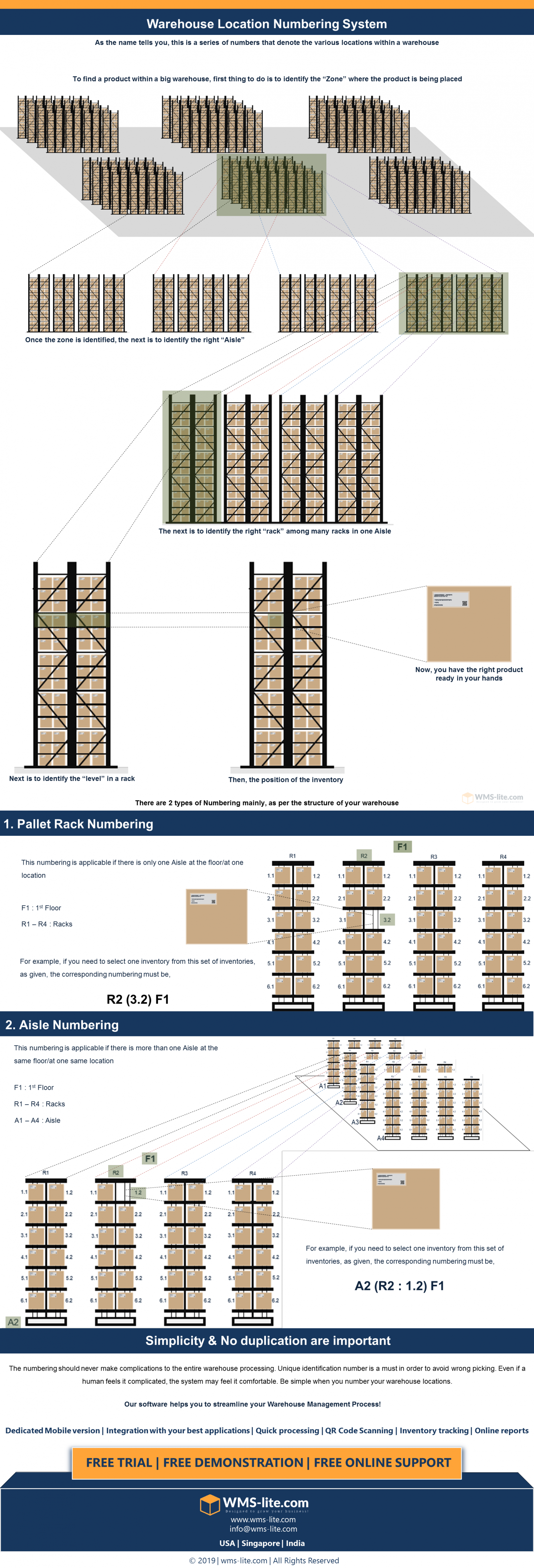 """""""Warehouse Location Numbering System""""  Best-Numbering the locations in your warehouse for an efficient Picking Infographic"""