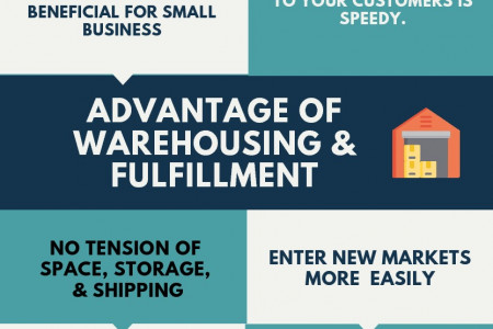 Warehousing & Fulfillment Services for Startups & Small Business Infographic