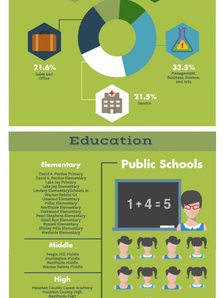 Warner Robins GA 31088 City Information  Infographic