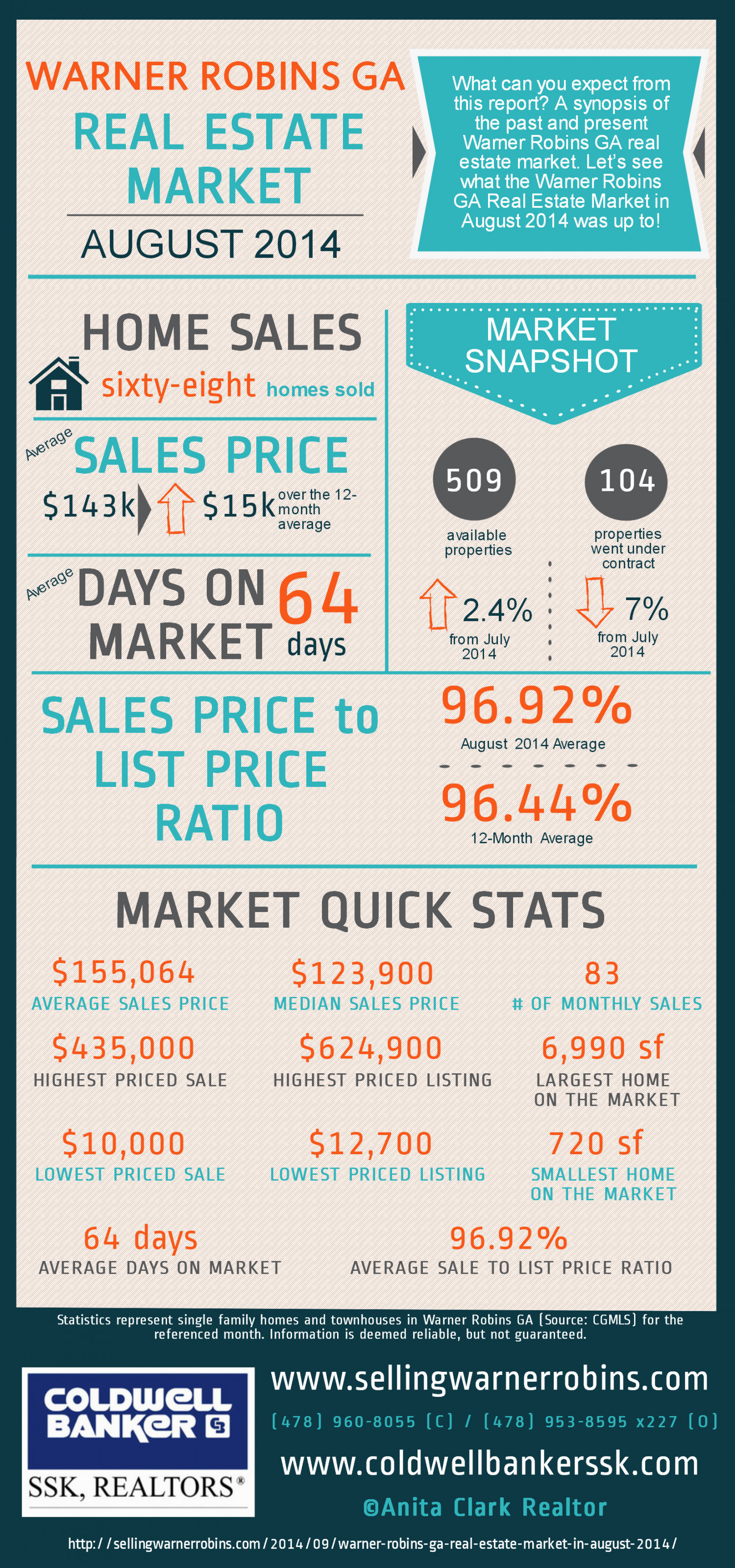 Warner Robins GA Real Estate Market in August 2014 Infographic