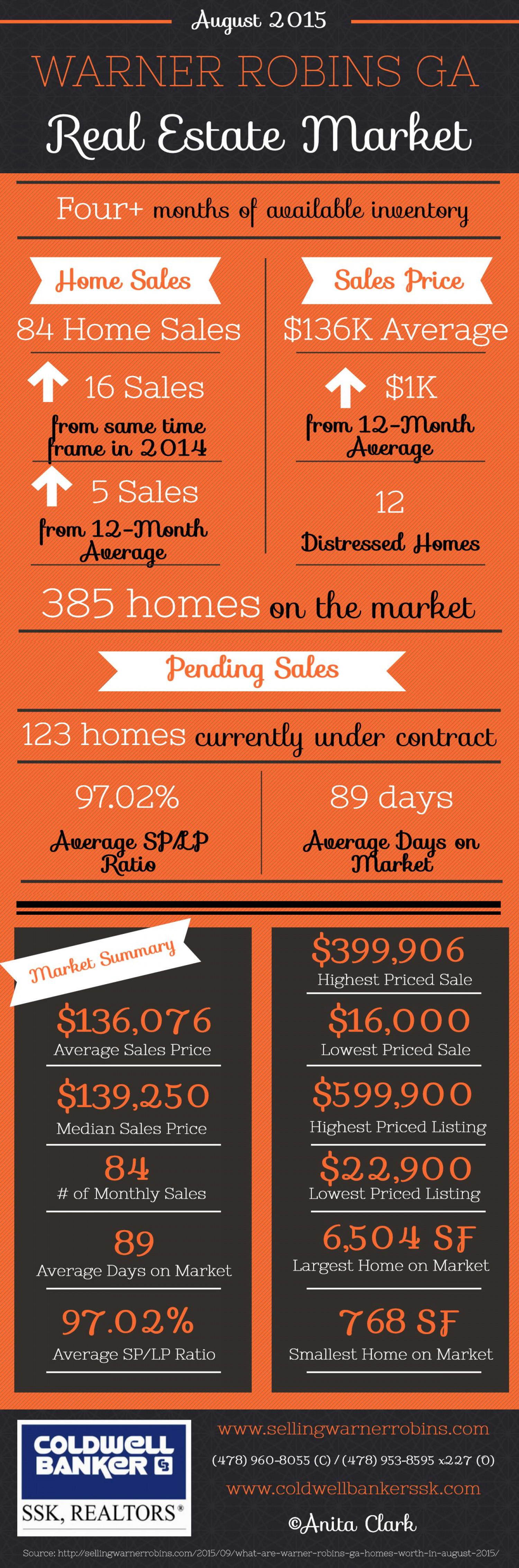 Warner Robins GA Real Estate Market in August 2015 Infographic