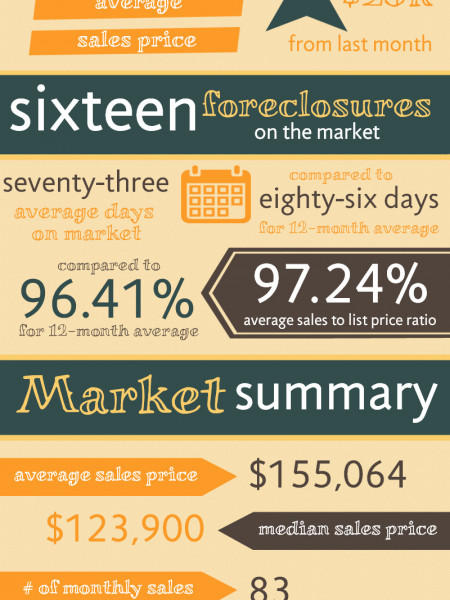 Warner Robins GA Real Estate Market in July 2014 Infographic