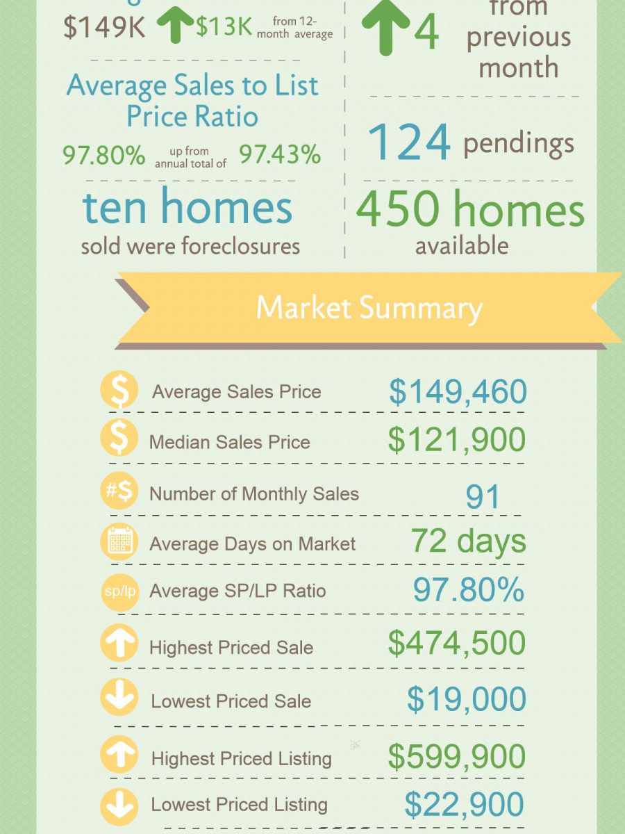 Warner Robins GA Real Estate Market in June 2015 Infographic