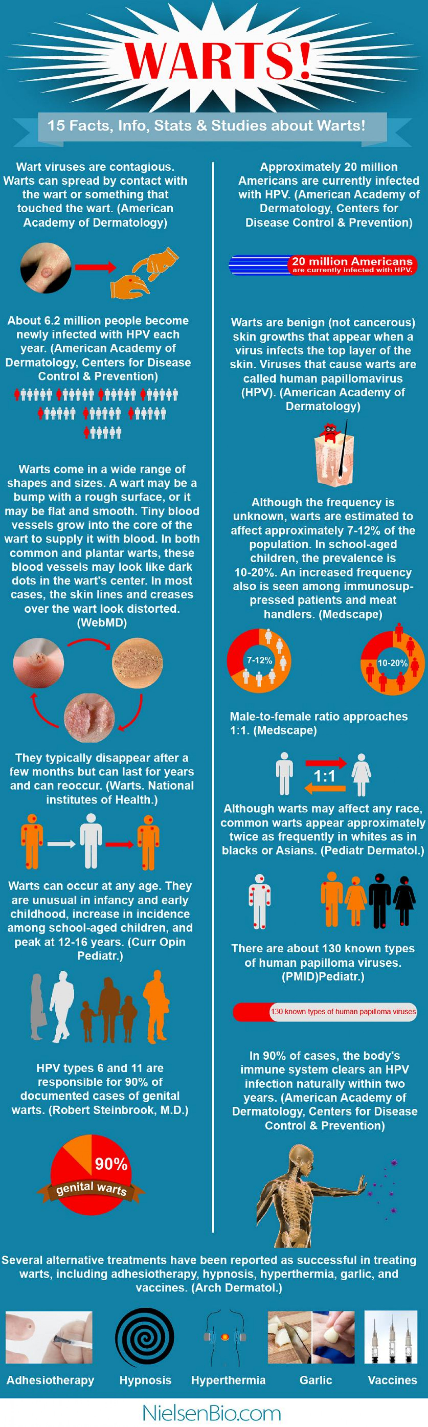 Warts!!! Infographic
