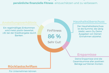 Was ist FinFitness Infographic
