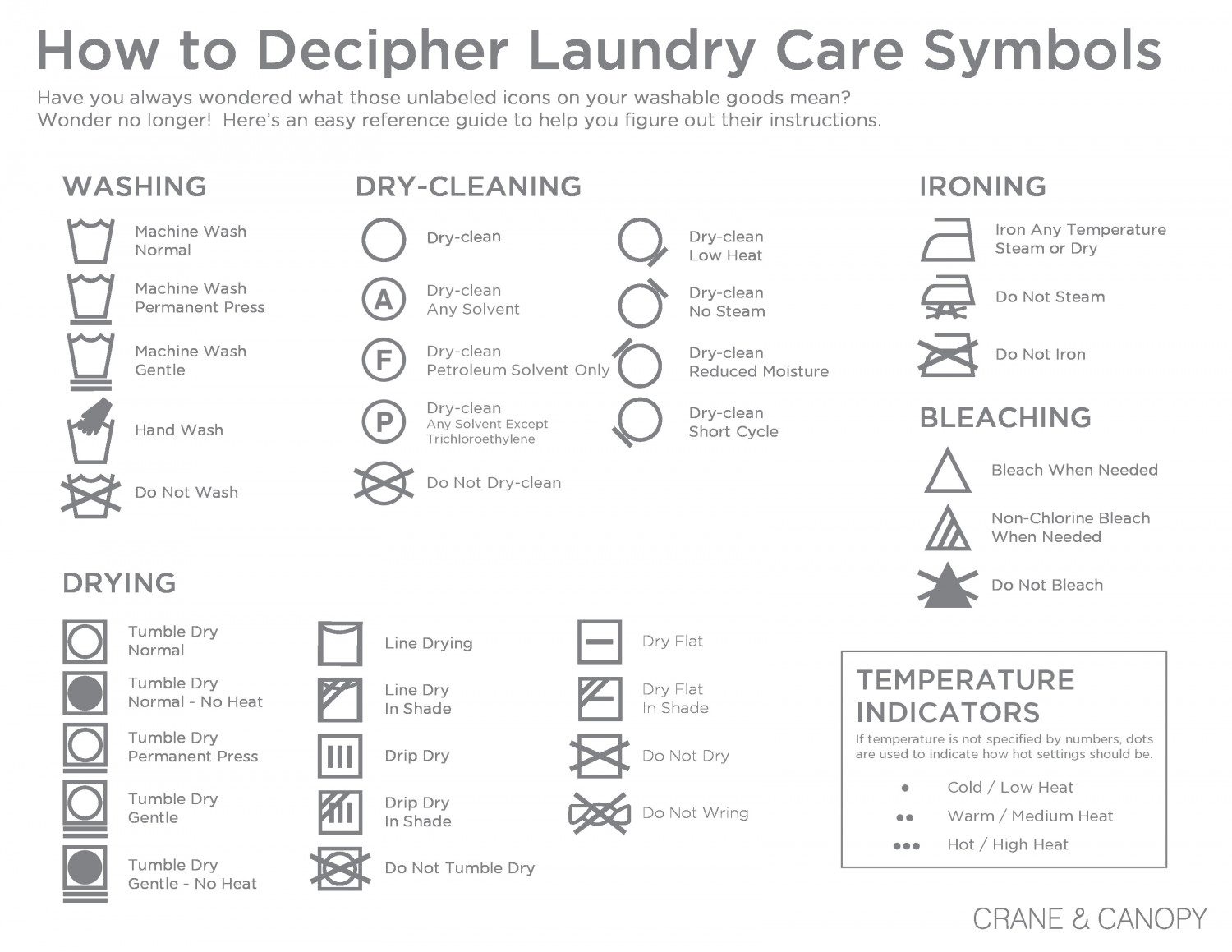 Our Essential Guide to Wash Care Symbols This guide explains what the washing and clothing care symbols on your garment labels say about how you should wash, dry, iron and bleach your clothes – taking you through all the essential steps of taking care of your wardrobe.