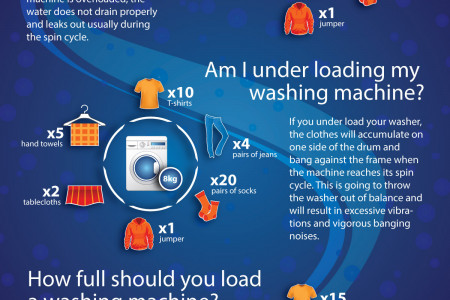 Washing machine drum sizes and capacities explained Infographic