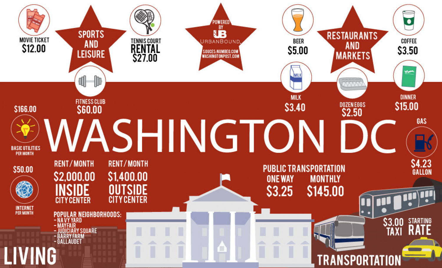 Cost of living in Washington DC Infographic