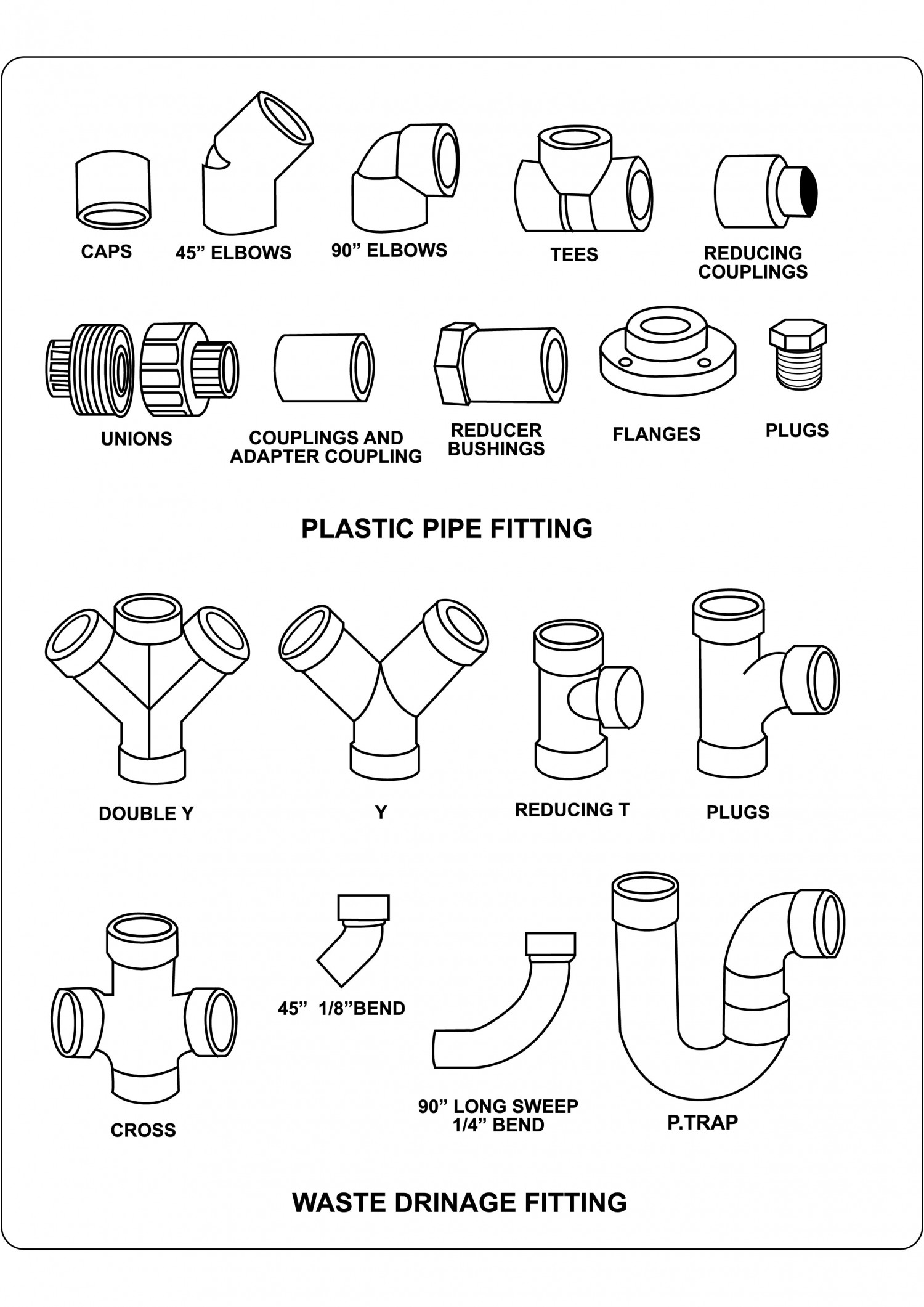 Waste Drainage Fitting Visual Ly