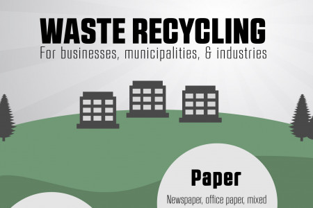 Waste Recycling For Businesses, Municipalities & Industries Infographic