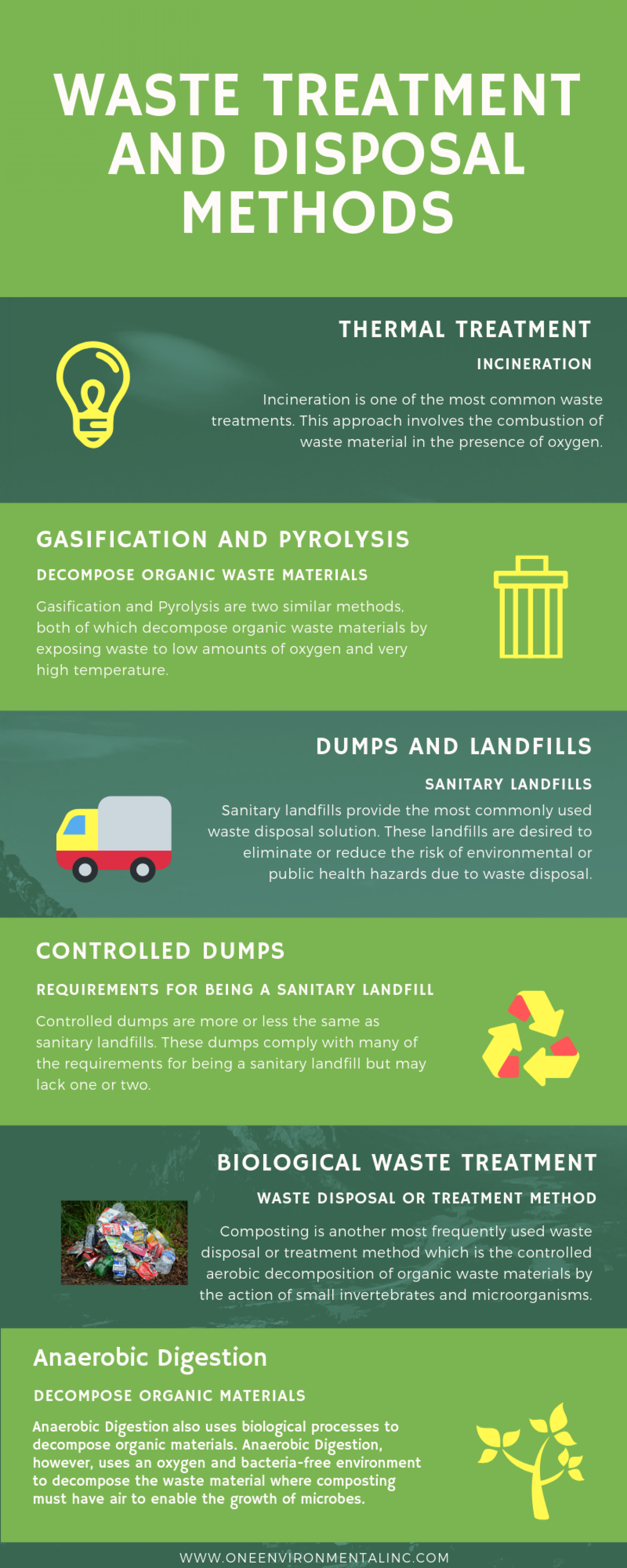 Waste Treatment and Disposal Methods Infographic