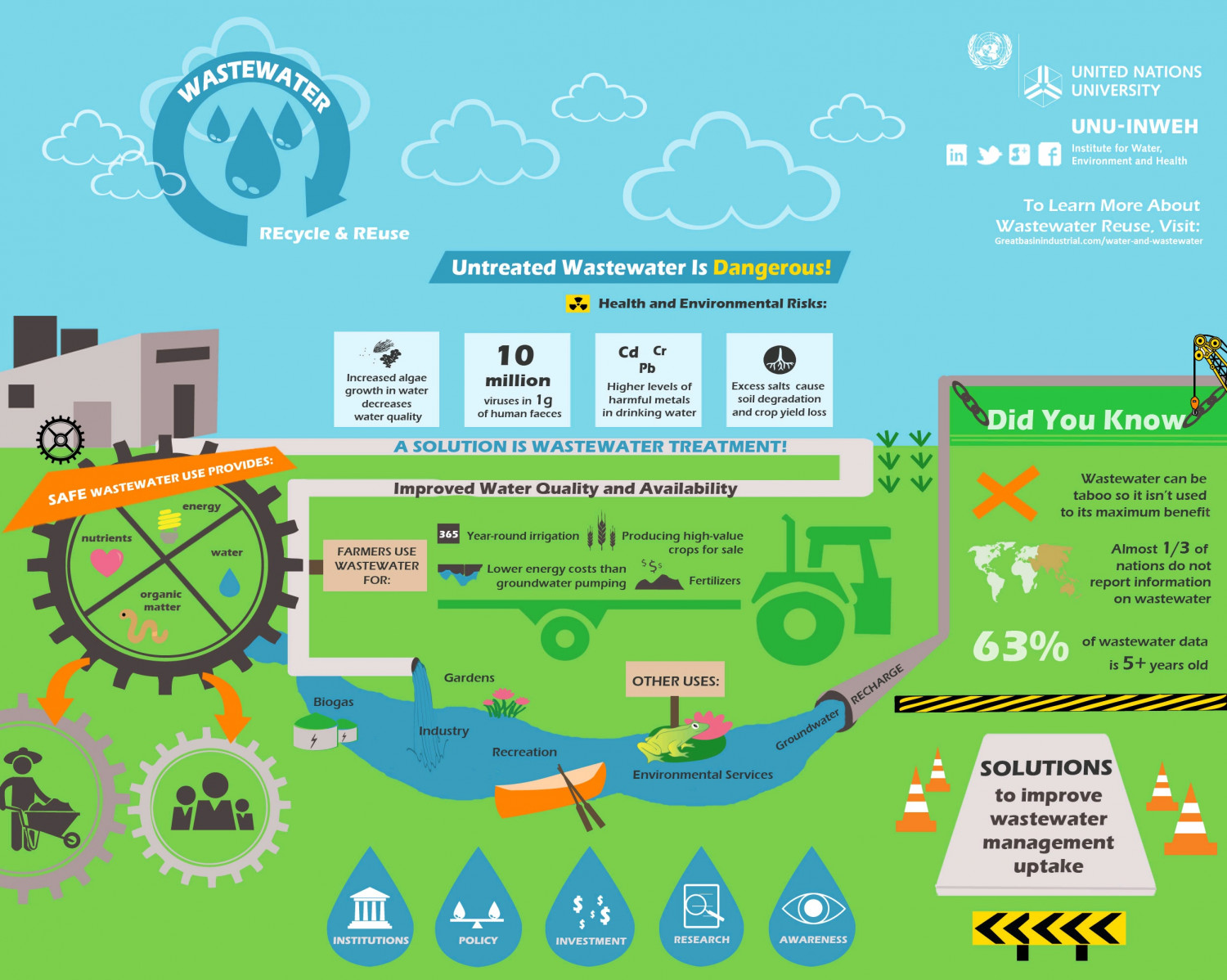 Wastewater Recycle Infographic Infographic