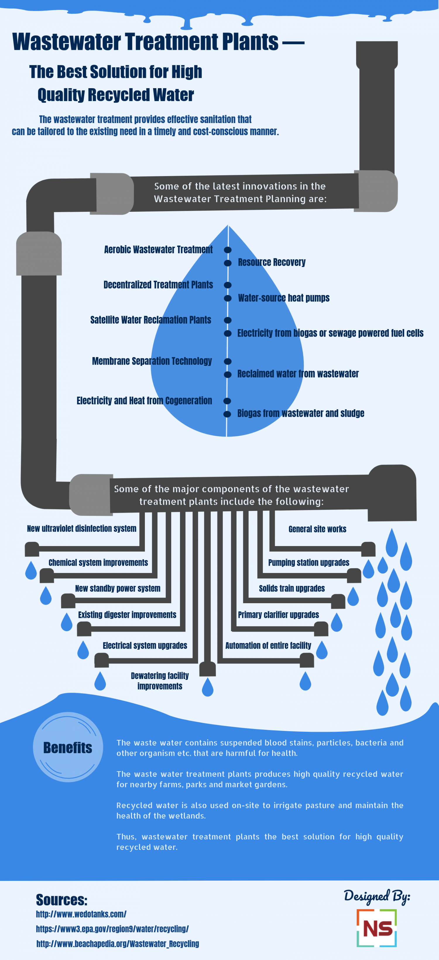 Wastewater Treatment Plants — the Best Solution for High Quality Recycled Water Infographic