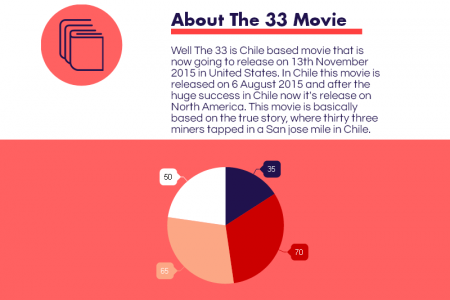 Watch The 33 Online Free Infographic