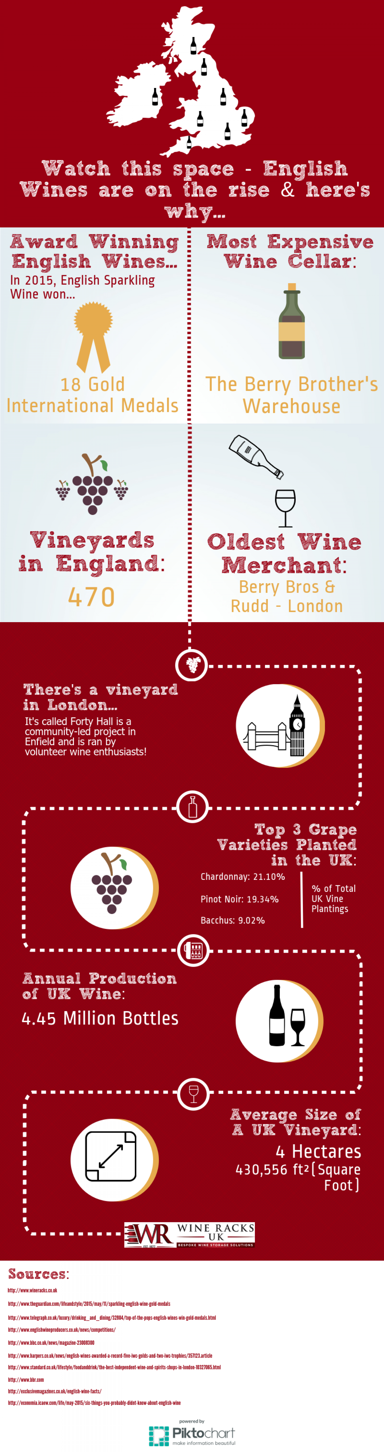 Watch this space - English Wines are on the rise & here's why... Infographic