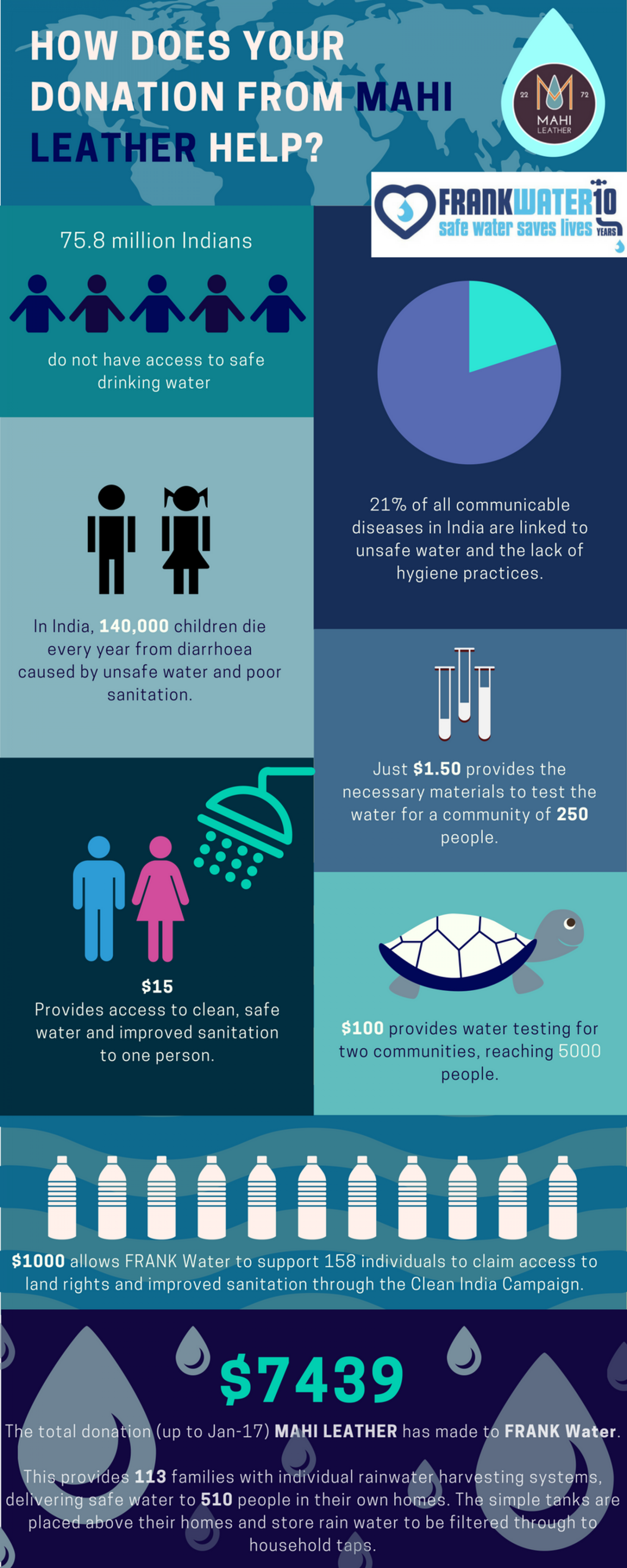 Water Charity In India Infographic